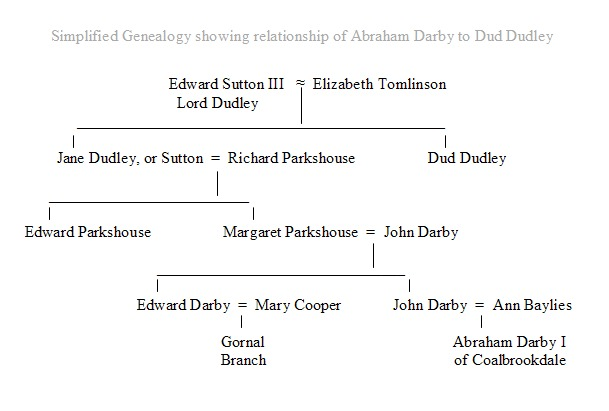 Darby-Dudley Family Tree